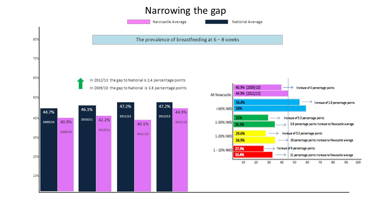 80% 70% 60% 50% 40% 30% 20% 10% Narrowing the gap Newcastle Average National Average 44.7% 2009/10 40.9% 2009/10 In 2009/10 the gap to National is 3.8 percentage points The prevalence of breastfeeding at 6 – 8 weeks 46.1% 2010/11 47.2% 2011/12 47.2% 2012/13 42.2% 2010/11 40.1% 2011/12 44.9% 2012/13 In 2012/13 the gap to National is 2.4 percentage points