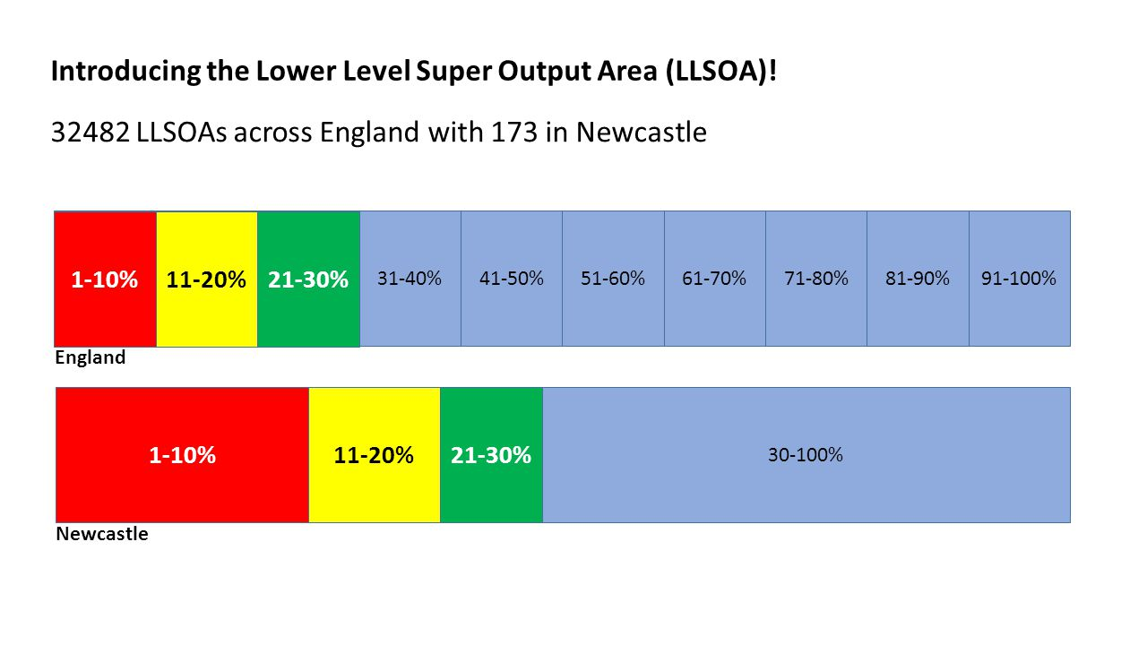 Introducing the Lower Level Super Output Area (LLSOA)! 32482 LLSOAs across England with 173 in Newcastle 31-40%41-50%51-60%61-70%71-80%81-90%91-100%1-