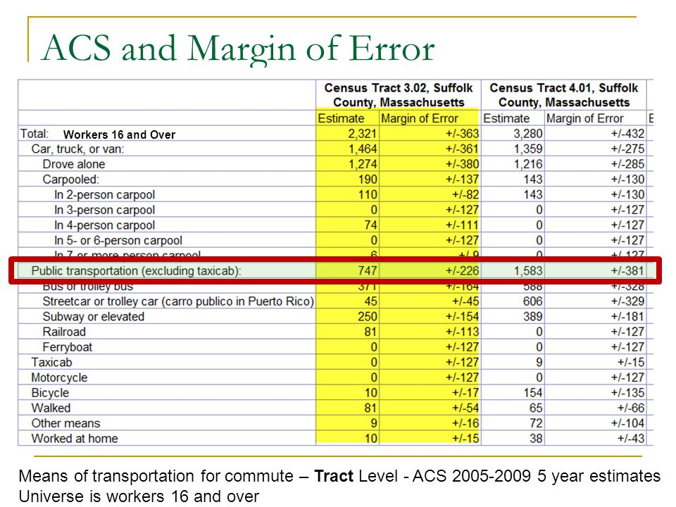 ACS and Margin of Error Means of transportation for commute – Tract Level - ACS 2005-2009 5 year estimates Universe is workers 16 and over Workers 16 and Over