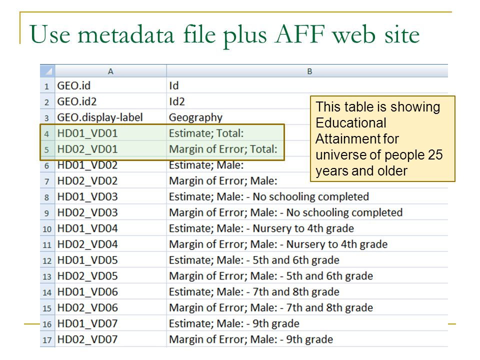 Use metadata file plus AFF web site This table is showing Educational Attainment for universe of people 25 years and older