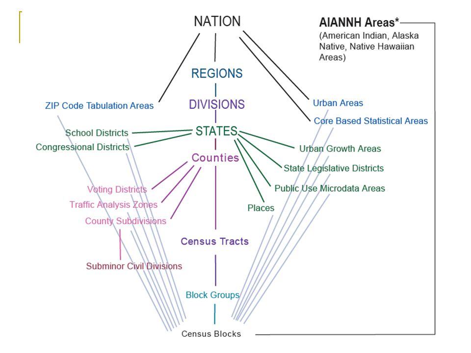 Geographic Hierarchy