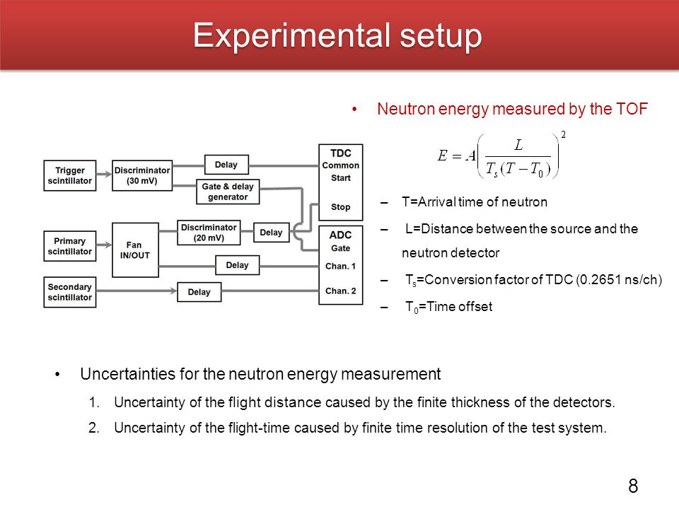 Experimental setup 9 Selection of the neutron energy : 2 < E n < 7.5 MeV –E n > 7.5 MeV : the contamination of the gamma rays emitted from α and fission decays.