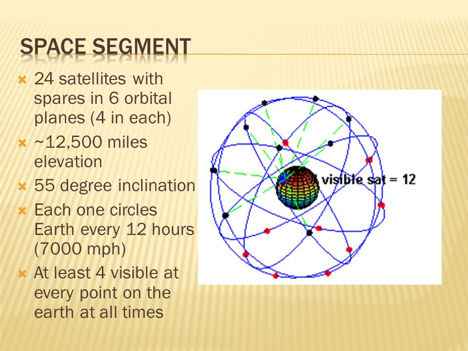  24 satellites with spares in 6 orbital planes (4 in each)  ~12,500 miles elevation  55 degree inclination  Each one circles Earth every 12 hours (7000 mph)  At least 4 visible at every point on the earth at all times