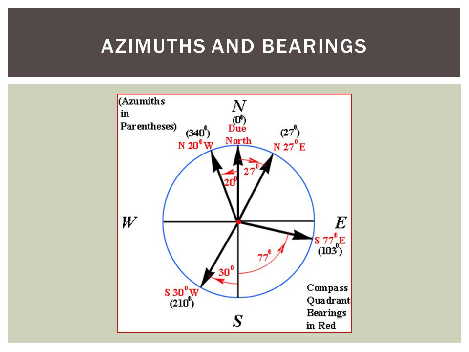COMPASSES AND MAPS