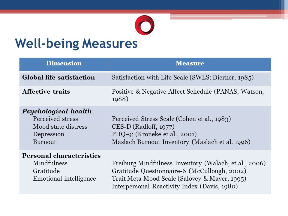 Well-being Measures DimensionMeasure Global life satisfactionSatisfaction with Life Scale (SWLS; Dierner, 1985) Affective traitsPositive & Negative Af