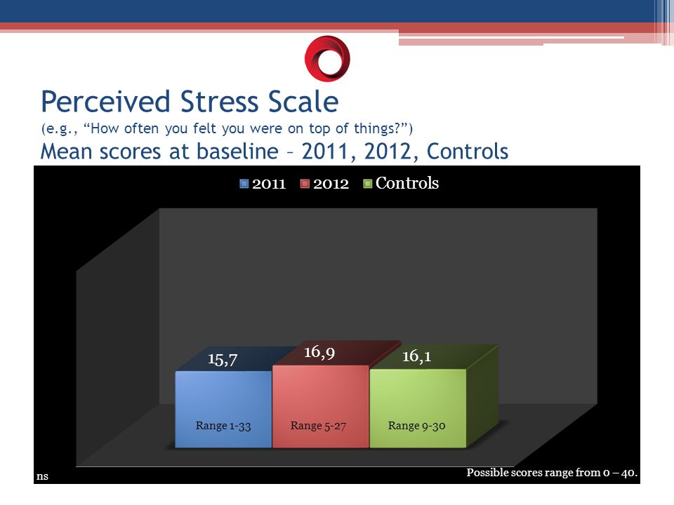 "Perceived Stress Scale (e.g., ""How often you felt you were on top of things?"") Mean scores at baseline – 2011, 2012, Controls ns Range 1-33 Range 5-27"