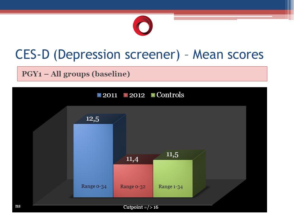 CES-D (Depression screener) – Mean scores PGY1 – All groups (baseline) ns Range 0-34 Range 0-32Range 1-34 Cutpoint =/> 16