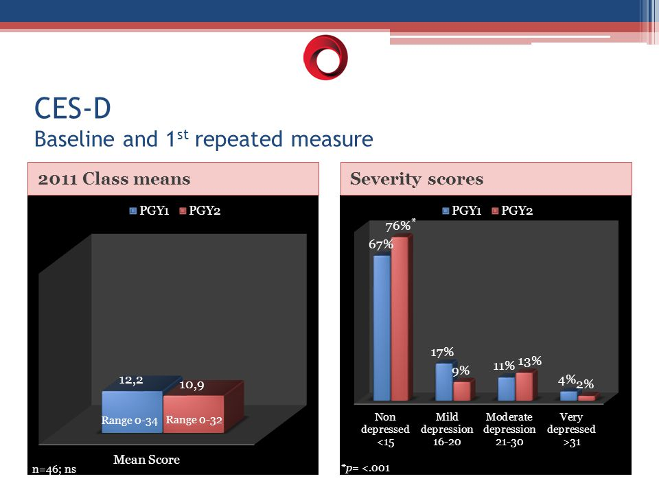 Range 0-34 Range 0-32 n=46; ns Severity scores2011 Class means *p= <.001 * CES-D Baseline and 1 st repeated measure