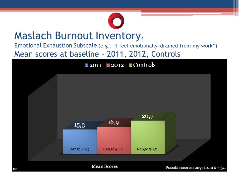 "Maslach Burnout Inventory 1 Emotional Exhaustion Subscale (e.g., ""I feel emotionally drained from my work"") Mean scores at baseline – 2011, 2012, Cont"