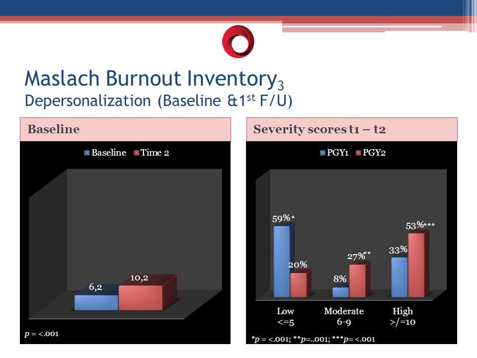 BaselineSeverity scores t1 – t2 Maslach Burnout Inventory 3 Depersonalization (Baseline &1 st F/U) p = <.001 * ** *** *p = <.001; **p=..001; ***p= <.001