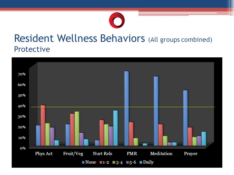 Resident Wellness Behaviors (All groups combined) Protective