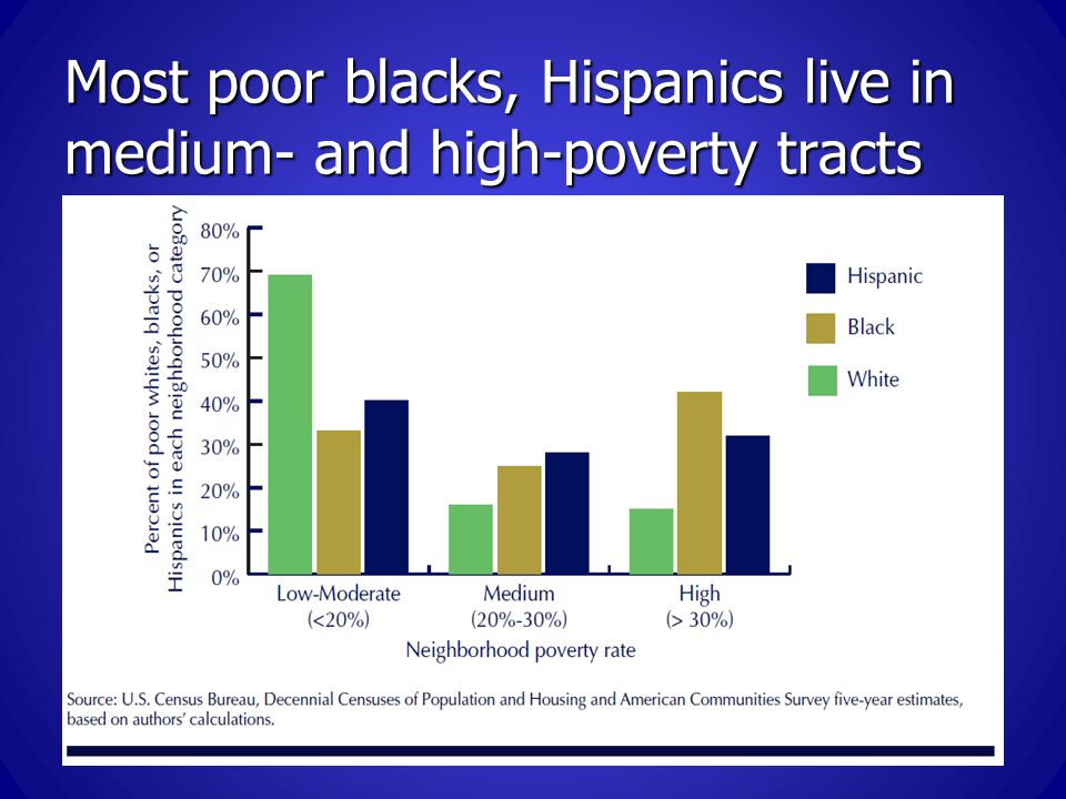 Most poor blacks, Hispanics live in medium- and high-poverty tracts