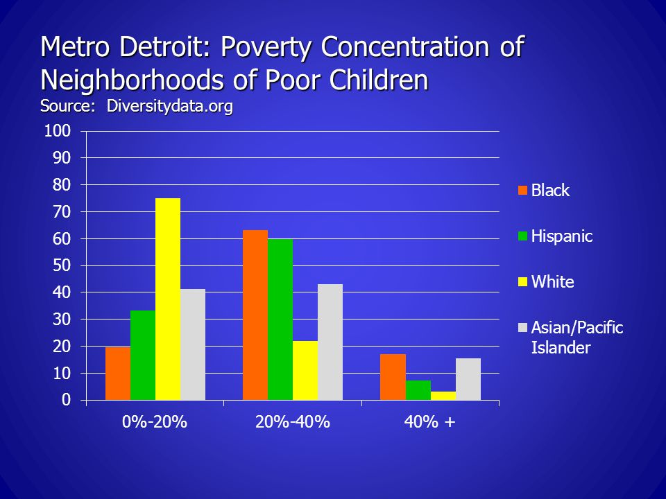Metro Detroit: Poverty Concentration of Neighborhoods of Poor Children Source: Diversitydata.org