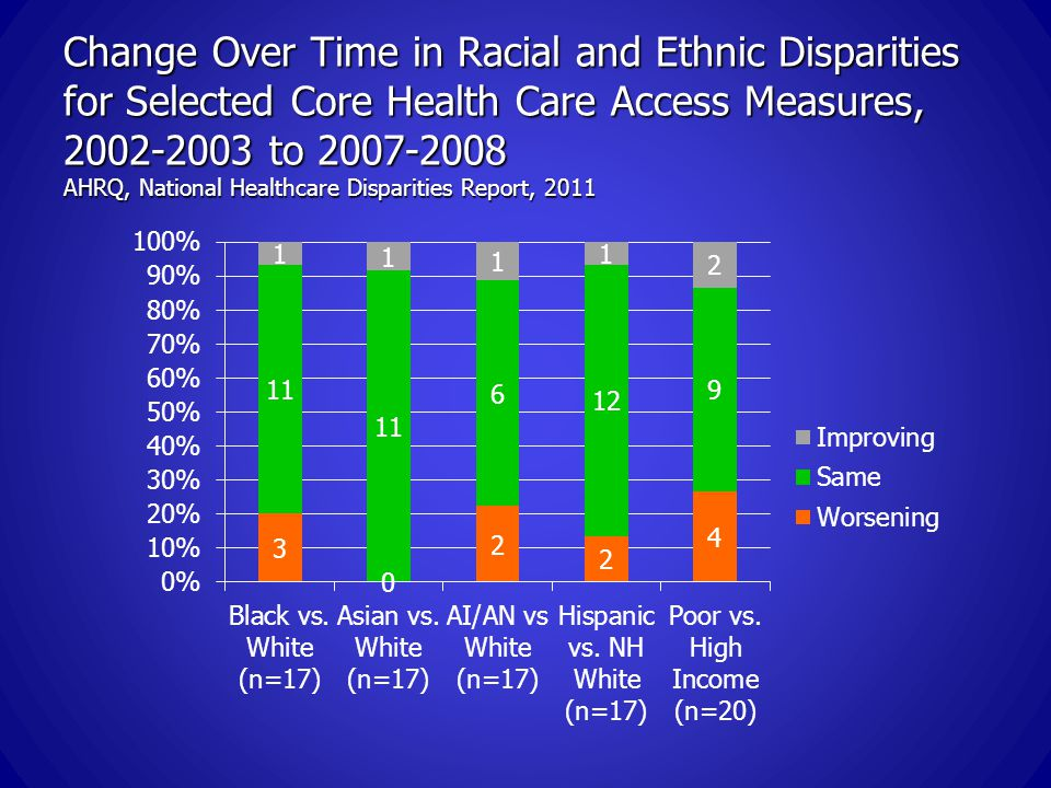 Change Over Time in Racial and Ethnic Disparities for Selected Core Health Care Access Measures, 2002-2003 to 2007-2008 AHRQ, National Healthcare Disparities Report, 2011
