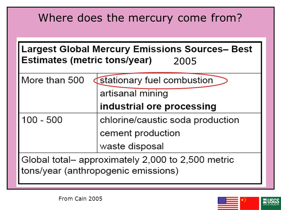 Worldwide Distribution of Mercury Emissions Recent estimates, which are highly uncertain, of annual total global mercury emissions from all sources, natural and anthropogenic, are about 4,400 to 7,500 metric tons emitted per year.