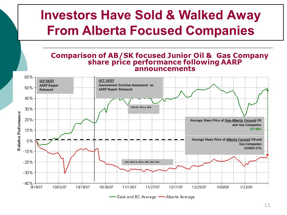 Investors Have Sold & Walked Away From Alberta Focused Companies Comparison of AB/SK focused Junior Oil & Gas Company share price performance following AARP announcements SEP 18/07 AARP Report Released OCT 24/07 Government Decision Announced on AARP Report Released CPG.UN, PRY.A, PBG ACN, WAV.A, GO.A, HPX, KCO, WTL Average Share Price of Non-Alberta Focused Oil and Gas Companies UP 48% Average Share Price of Alberta Focused Oil and Gas Companies DOWN 17% 13