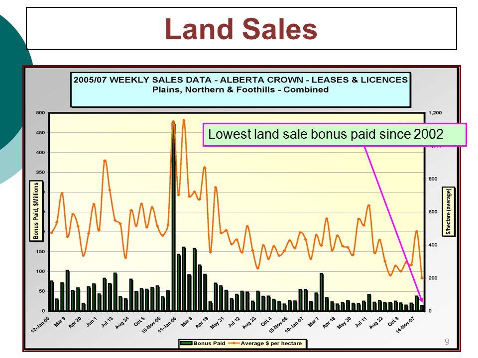 Land Sales Lowest land sale bonus paid since 2002 9