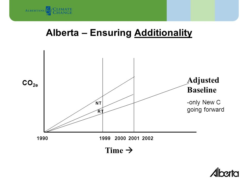 Alberta – Ensuring Additionality 1990199920002002 CO 2e Time  NT RT Adjusted Baseline -only New C going forward 2001