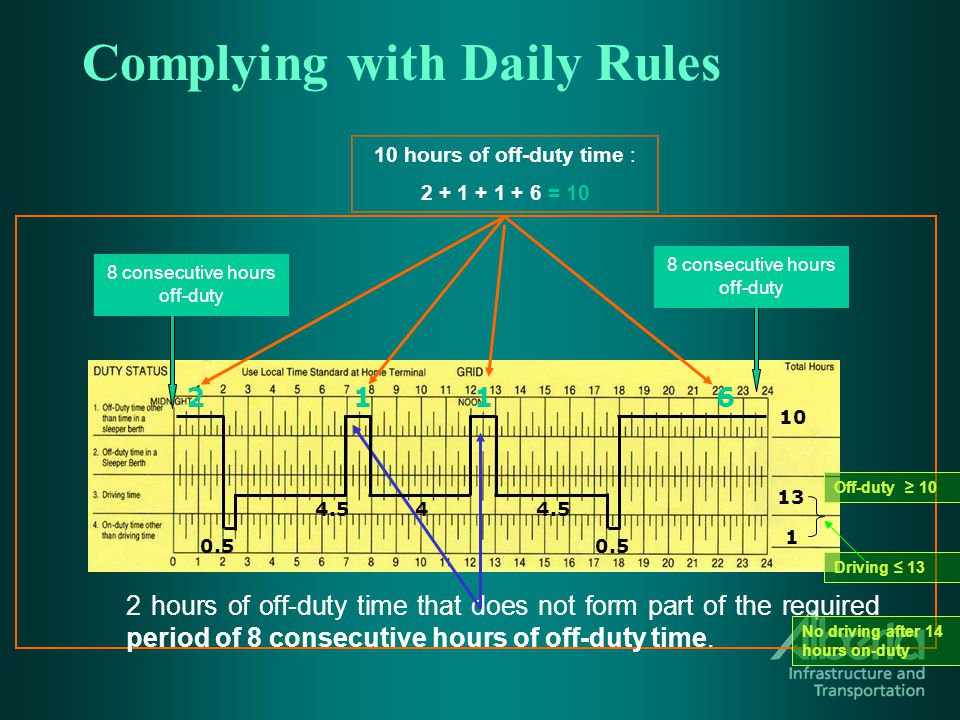 Complying with Daily Rules 10 hours of off-duty time : 2 + 1 + 1 + 6 = 10 2 hours of off-duty time that does not form part of the required period of 8 consecutive hours of off-duty time.
