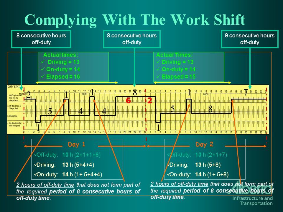 Complying With The Work Shift Day 1 Off-duty: 10 h (2+1+1+6) Driving:13 h (5+4+4) On-duty: 14 h (1+ 5+4+4) 2 hours of off-duty time that does not form part of the required period of 8 consecutive hours of off-duty time.