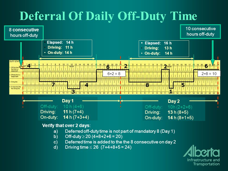 Deferral Of Daily Off-Duty Time Day 1 Off-duty:10 h (4+6) Driving:11 h (7+4) On-duty:14 h (7+3+4) Day 2 Off-duty:10h (2+2+6) Driving:13 h (8+5) On-duty:14 h (8+1+5) Verify that over 2 days: a)Deferred off-duty time is not part of mandatory 8 (Day 1) b)Off-duty  20 (4+8+2+6 = 20) c)Deferred time is added to the the 8 consecutive on day 2 d)Driving time  26 (7+4+8+5 = 24) 7 5 6 6 2 3 8 consecutive hours off-duty 10 consecutive hours off-duty Elapsed: 14 h Driving: 11 h On-duty: 14 h Elapsed: 16 h Driving: 13 h On-duty: 14 h 4 8 1 2+8 = 10 4 2 6+2 = 8
