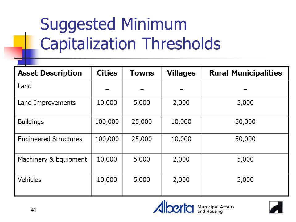 41 Suggested Minimum Capitalization Thresholds Asset DescriptionCitiesTownsVillagesRural Municipalities Land ---- Land Improvements10,0005,0002,0005,0