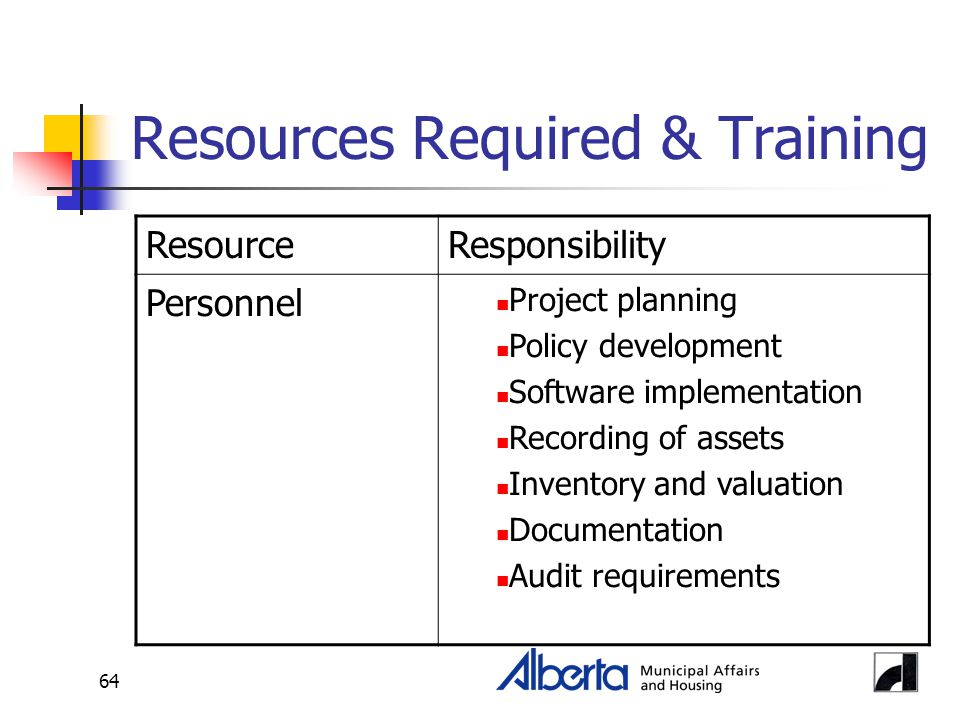 64 Resources Required & Training ResourceResponsibility Personnel Project planning Policy development Software implementation Recording of assets Inve
