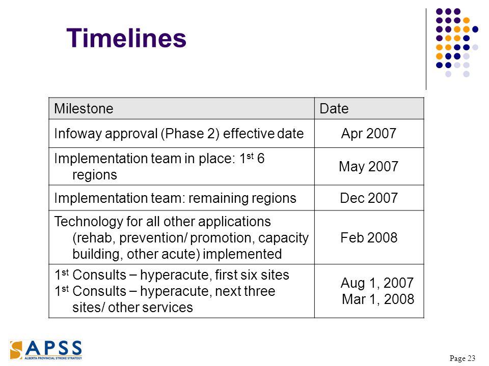Page 23 MilestoneDate Infoway approval (Phase 2) effective dateApr 2007 Implementation team in place: 1 st 6 regions May 2007 Implementation team: remaining regionsDec 2007 Technology for all other applications (rehab, prevention/ promotion, capacity building, other acute) implemented Feb 2008 1 st Consults – hyperacute, first six sites 1 st Consults – hyperacute, next three sites/ other services Aug 1, 2007 Mar 1, 2008 Timelines