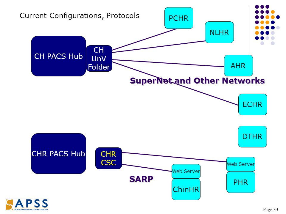 Page 33 CH PACS Hub CHR PACS Hub NLHR PCHR AHR ECHR CHR CSC PHR ChinHR SuperNet and Other Networks Current Configurations, Protocols Web Server CH UnV Folder SARP DTHR