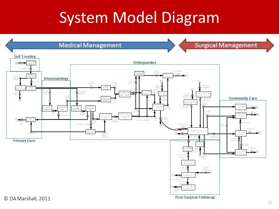 System Model Diagram 10 Medical ManagementSurgical Management © DA Marshall, 2011