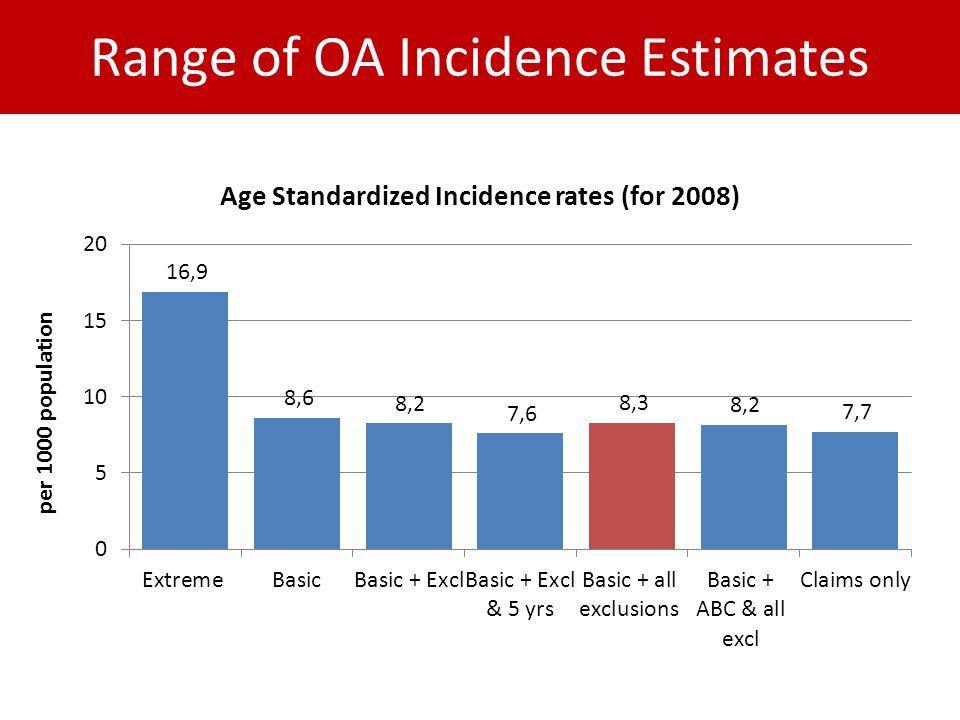 Range of OA Incidence Estimates