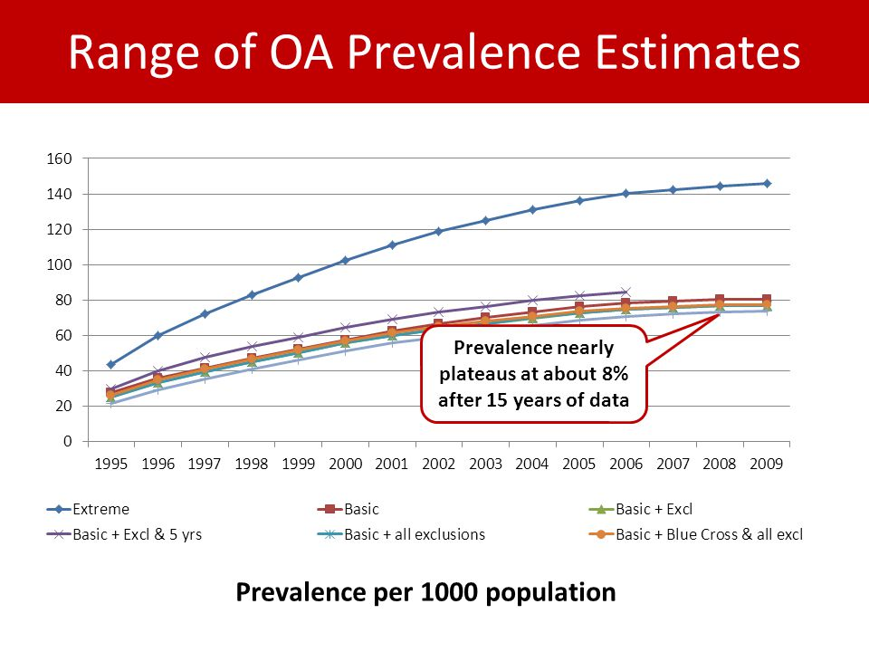 Prevalence per 1000 population Prevalence nearly plateaus at about 8% after 15 years of data Range of OA Prevalence Estimates