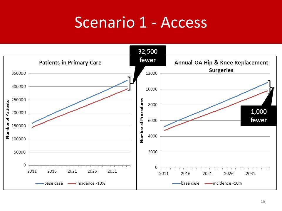 Scenario 1 - Access 18 32,500 fewer 1,000 fewer