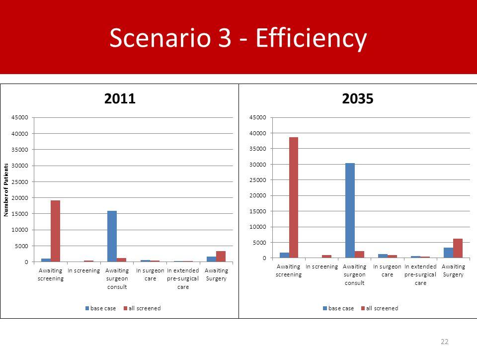 Scenario 3 - Efficiency 22