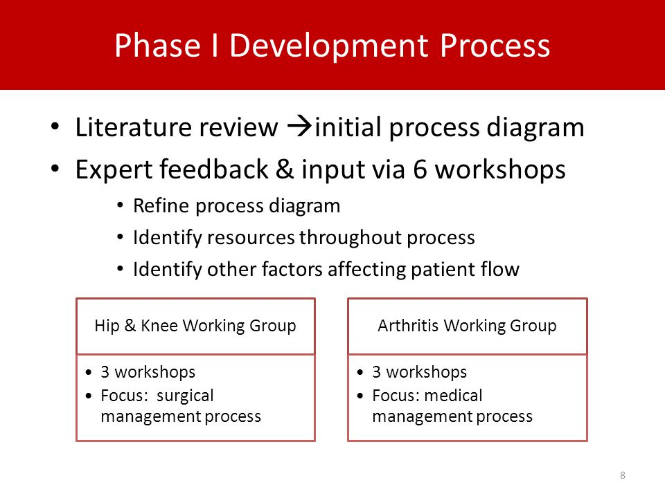 Literature review  initial process diagram Expert feedback & input via 6 workshops Refine process diagram Identify resources throughout process Identify other factors affecting patient flow 8 Hip & Knee Working Group 3 workshops Focus: surgical management process Arthritis Working Group 3 workshops Focus: medical management process Phase I Development Process