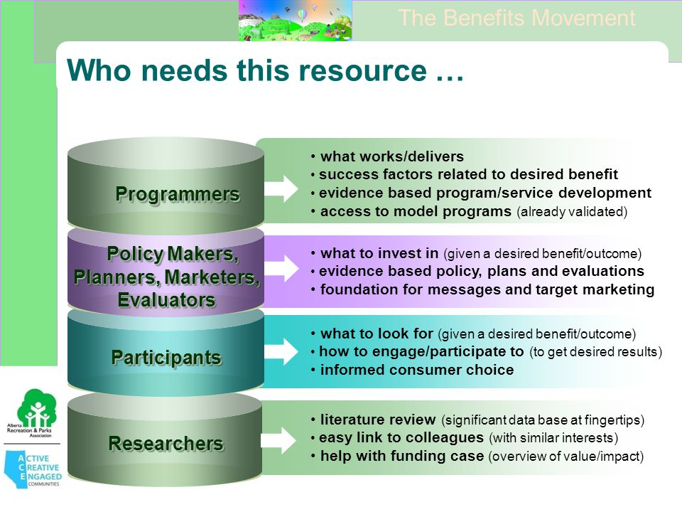 Who needs this resource … what works/delivers success factors related to desired benefit evidence based program/service development access to model programs (already validated) Programmers Policy Makers, Planners, Marketers, Evaluators ResearchersResearchers what to invest in (given a desired benefit/outcome) evidence based policy, plans and evaluations foundation for messages and target marketing what to look for (given a desired benefit/outcome) how to engage/participate to (to get desired results) informed consumer choice literature review (significant data base at fingertips) easy link to colleagues (with similar interests) help with funding case (overview of value/impact) ParticipantsParticipants