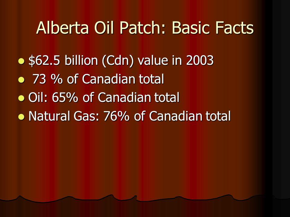 Alberta Oil Patch: Basic Facts $62.5 billion (Cdn) value in 2003 $62.5 billion (Cdn) value in 2003 73 % of Canadian total 73 % of Canadian total Oil: 65% of Canadian total Oil: 65% of Canadian total Natural Gas: 76% of Canadian total Natural Gas: 76% of Canadian total
