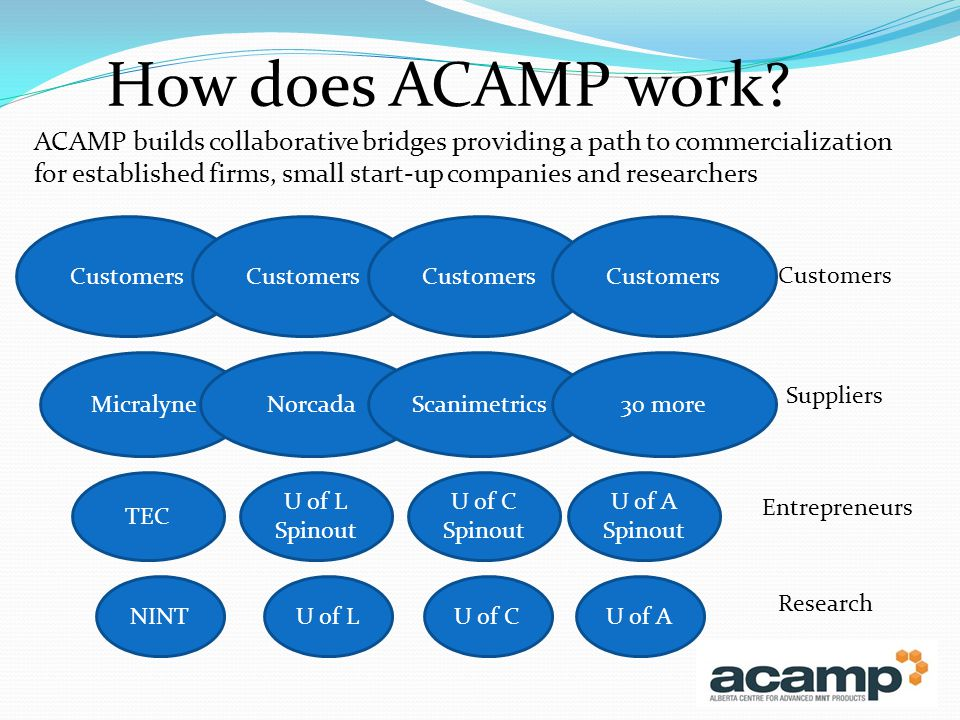 How does ACAMP work.