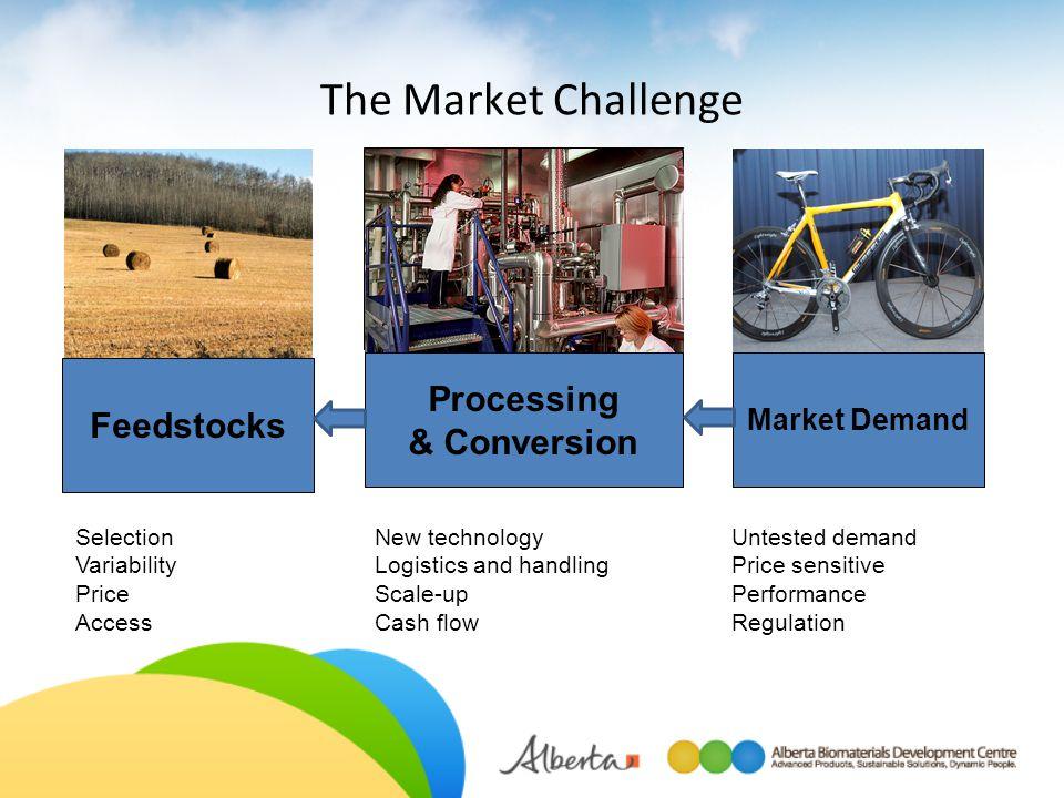The Market Challenge Feedstocks Market Demand Untested demand Price sensitive Performance Regulation Processing & Conversion Selection Variability Pri