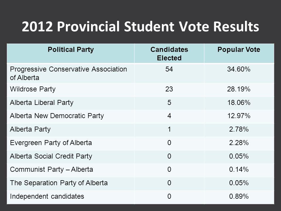 2012 Provincial Student Vote Results Political PartyCandidates Elected Popular Vote Progressive Conservative Association of Alberta 5434.60% Wildrose