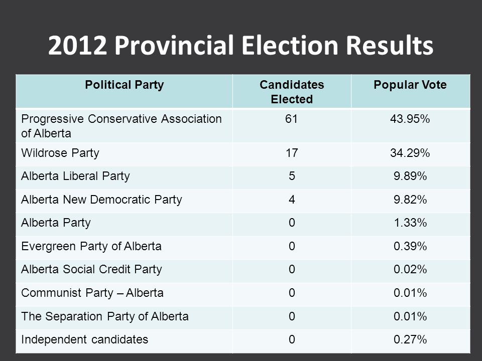 2012 Provincial Election Results Political PartyCandidates Elected Popular Vote Progressive Conservative Association of Alberta 6143.95% Wildrose Part