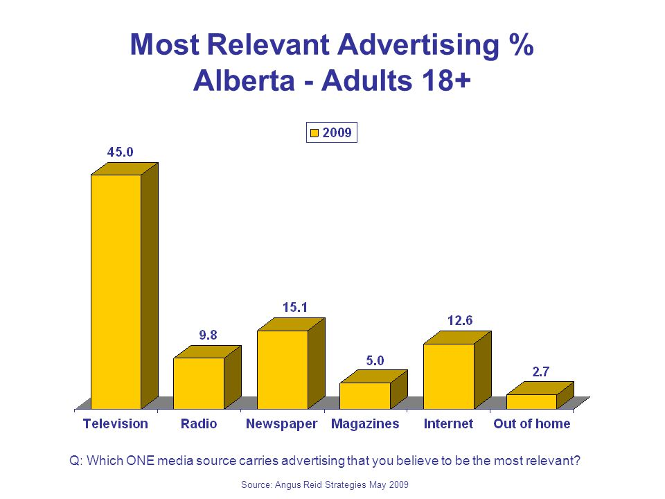 Most Relevant Advertising % Alberta - Adults 18+ Q: Which ONE media source carries advertising that you believe to be the most relevant.