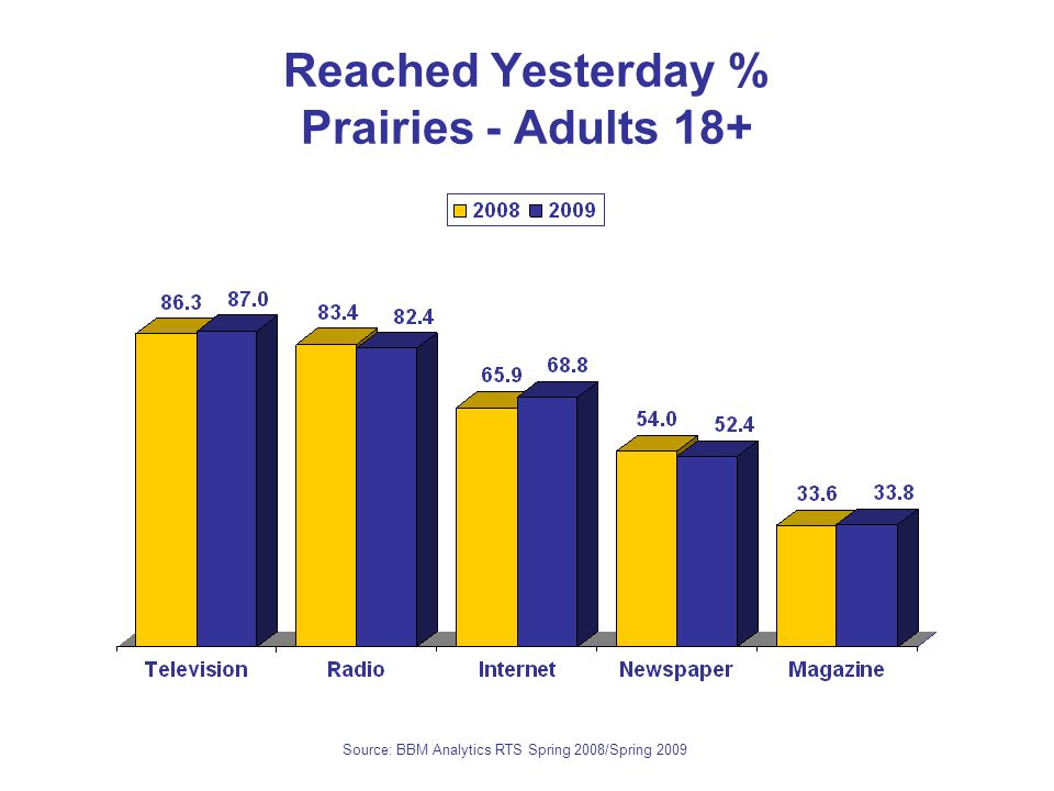 Reached Yesterday % Prairies - Adults 18+ Source: BBM Analytics RTS Spring 2008/Spring 2009