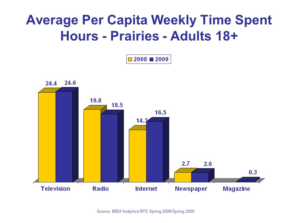 Average Per Capita Weekly Time Spent Hours - Prairies - Adults 18+ Source: BBM Analytics RTS Spring 2008/Spring 2009