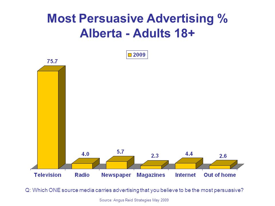 Most Persuasive Advertising % Alberta - Adults 18+ Q: Which ONE source media carries advertising that you believe to be the most persuasive.