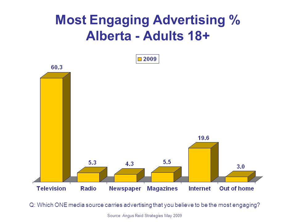 Most Engaging Advertising % Alberta - Adults 18+ Q: Which ONE media source carries advertising that you believe to be the most engaging.