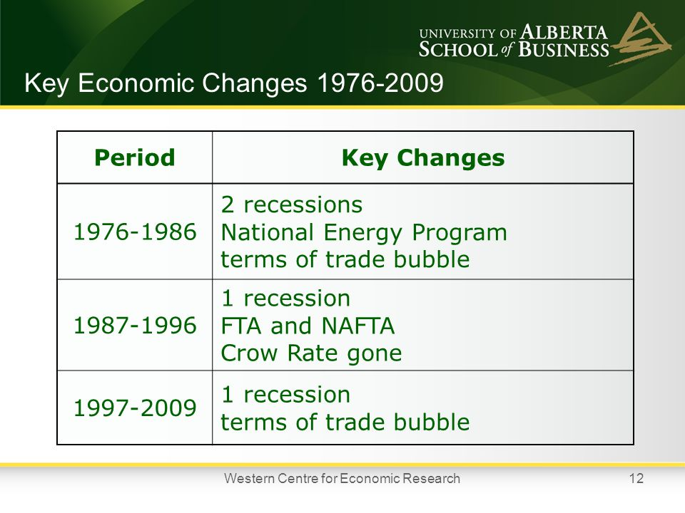 Key Economic Changes 1976-2009 PeriodKey Changes 1976-1986 2 recessions National Energy Program terms of trade bubble 1987-1996 1 recession FTA and NAFTA Crow Rate gone 1997-2009 1 recession terms of trade bubble 12Western Centre for Economic Research