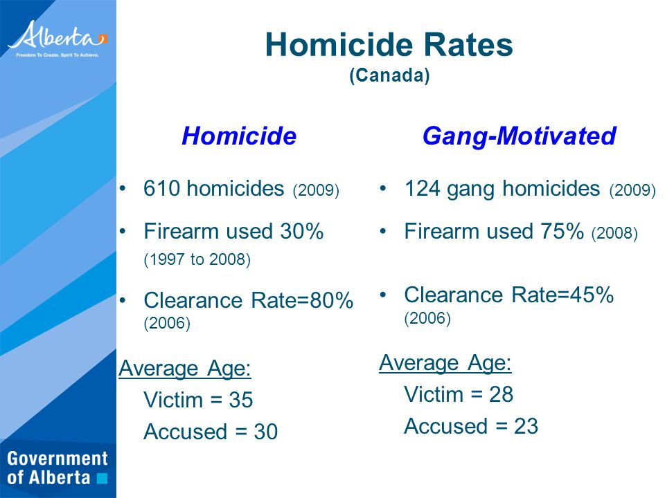Homicide Rates (Canada) Homicide 610 homicides (2009) Firearm used 30% (1997 to 2008) Clearance Rate=80% (2006) Average Age: Victim = 35 Accused = 30 Gang-Motivated 124 gang homicides (2009) Firearm used 75% (2008) Clearance Rate=45% (2006) Average Age: Victim = 28 Accused = 23