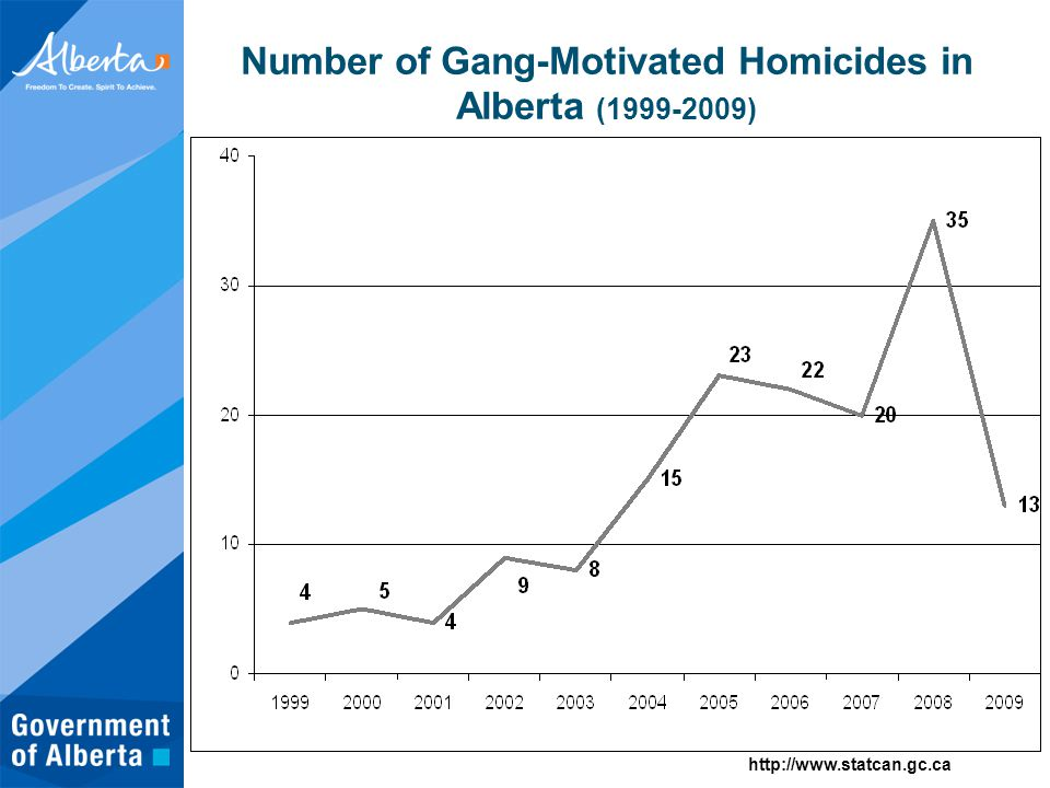 Number of Gang-Motivated Homicides in Alberta (1999-2009) http://www.statcan.gc.ca