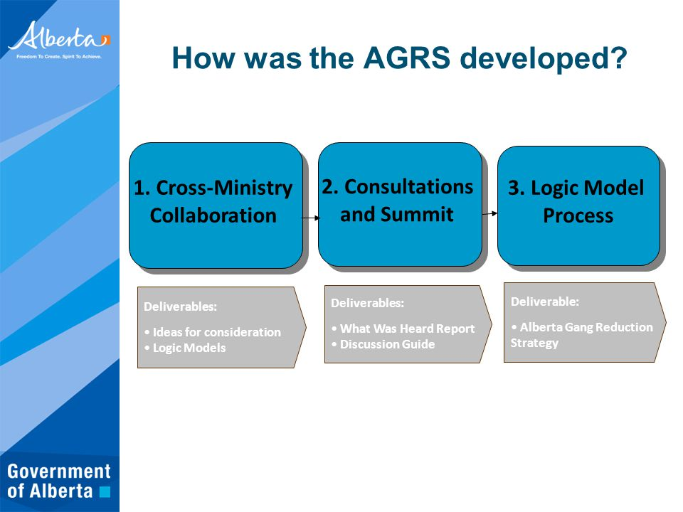 How was the AGRS developed. Deliverables: Ideas for consideration Logic Models 3.